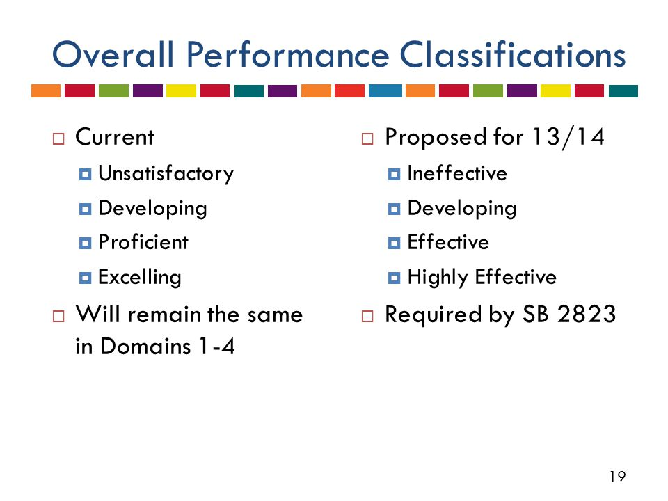 19 Overall Performance Classifications  Current  Unsatisfactory  Developing  Proficient  Excelling  Will remain the same in Domains 1-4  Proposed for 13/14  Ineffective  Developing  Effective  Highly Effective  Required by SB 2823