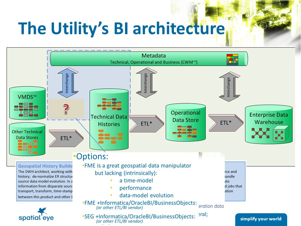 simplify your world The Utility's BI architecture
