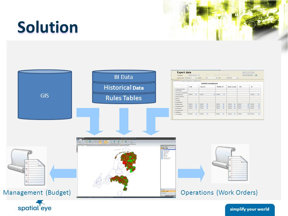 simplify your world GIS Rules Tables Historical Data BI Data Management (Budget)Operations (Work Orders) Solution