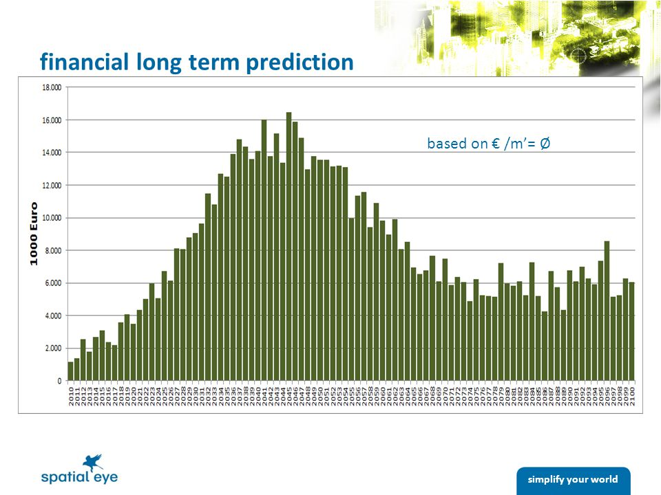 financial long term prediction based on € /m'= Ø