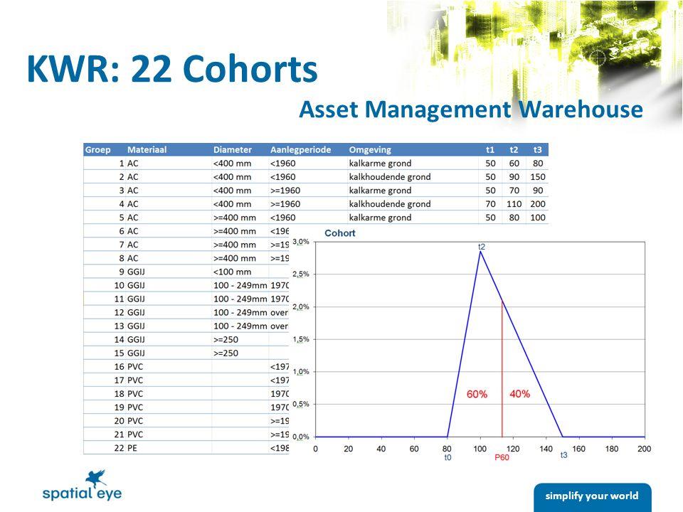 simplify your world KWR: 22 Cohorts Asset Management Warehouse