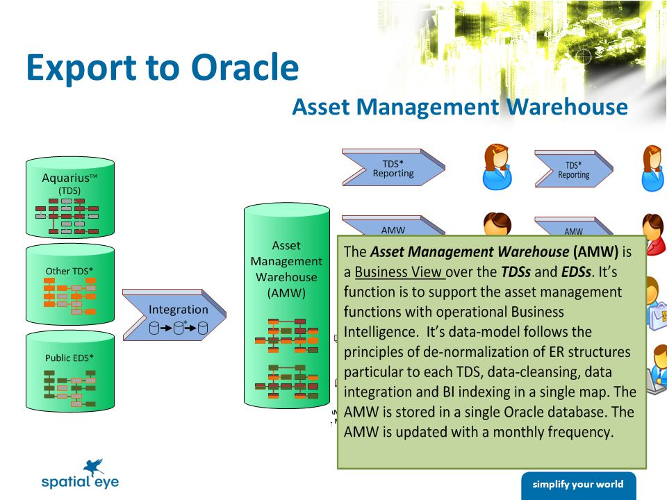 simplify your world Export to Oracle Asset Management Warehouse