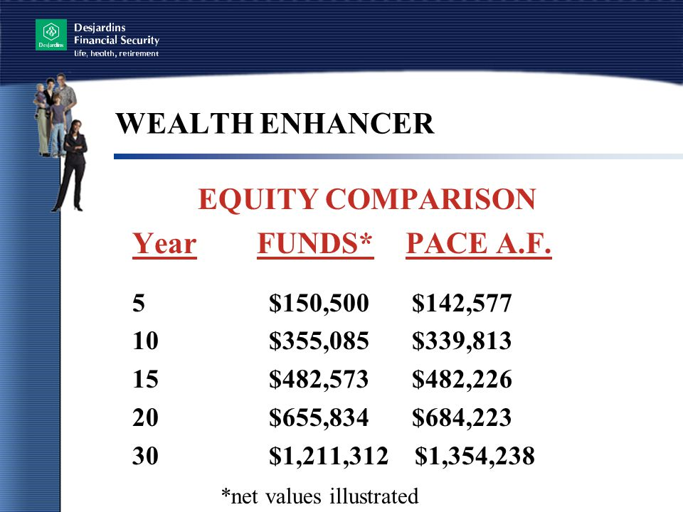 WEALTH ENHANCER EQUITY COMPARISON Year FUNDS*PACE A.F.
