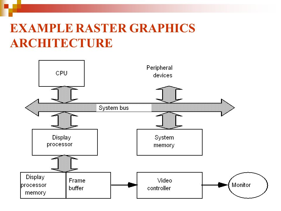 Raster Scan Displays (1)  Raster: A rectangular array of points or dots.