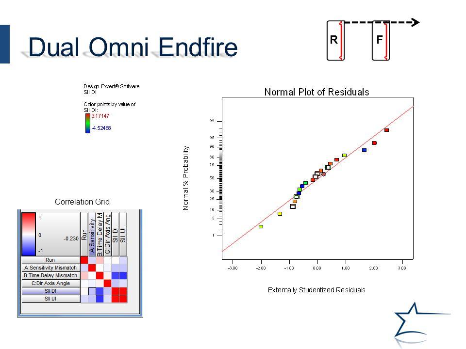 FR Correlation Grid
