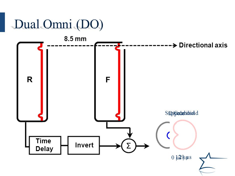 Directional axis F R 8.5 mm Time Delay Invert Σ Dipole 0 µs Supercardioid 17 µs Cardioid 29 µs