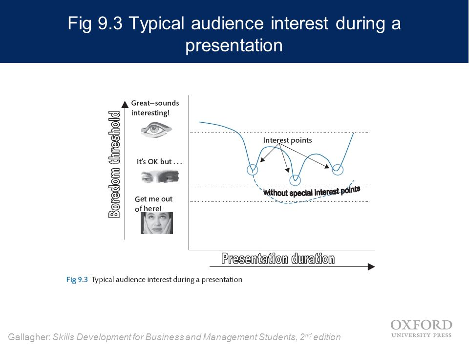 Gallagher: Skills Development for Business and Management Students, 2 nd edition Fig 9.3 Typical audience interest during a presentation