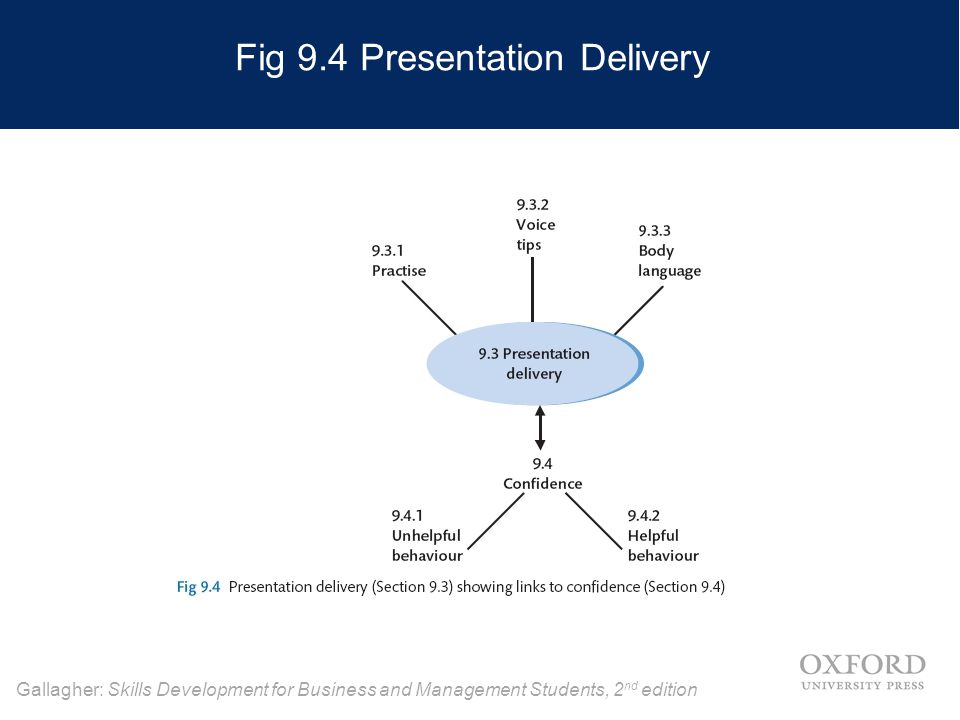 Gallagher: Skills Development for Business and Management Students, 2 nd edition Fig 9.4 Presentation Delivery