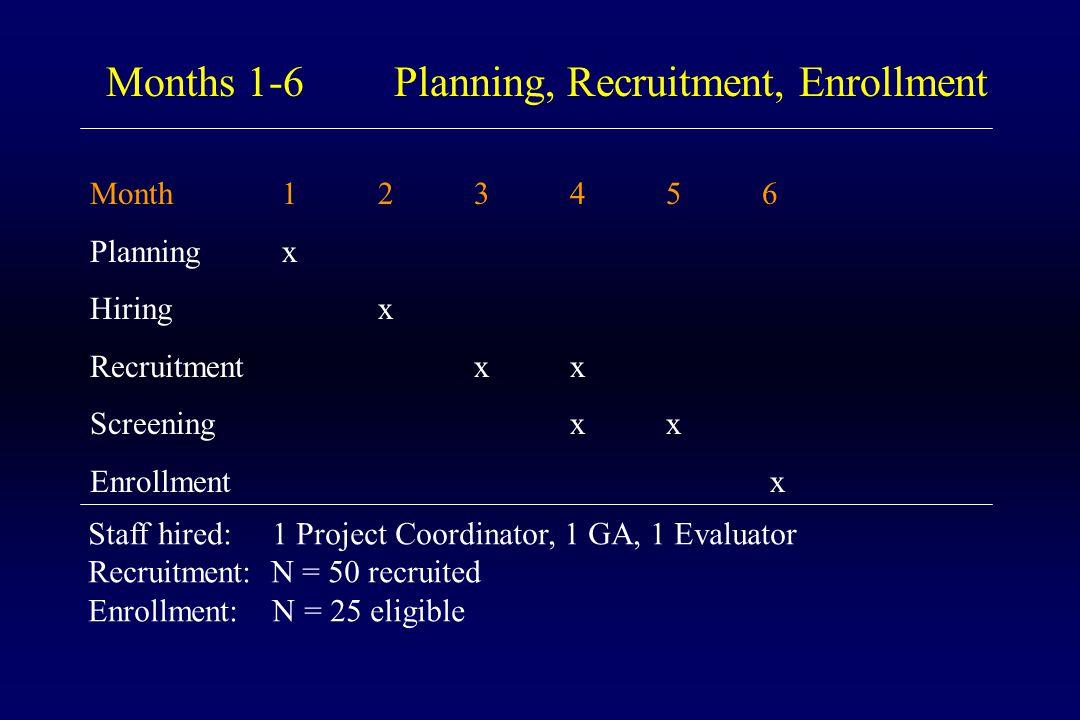 Month123456 Planningx Hiringx Recruitmentxx Screeningxx Enrollment x Months 1-6 Planning, Recruitment, Enrollment Staff hired: 1 Project Coordinator, 1 GA, 1 Evaluator Recruitment: N = 50 recruited Enrollment: N = 25 eligible