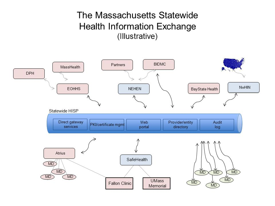 The Massachusetts Statewide Health Information Exchange (Illustrative) BayState Health NEHEN SafeHealth MD Fallon Clinic UMass Memorial Statewide HISP PKI/certificate mgmt Web portal Provider/entity directory Audit log MD BIDMC Partners Direct gateway services EOHHS NwHIN MassHealth DPH Atrius