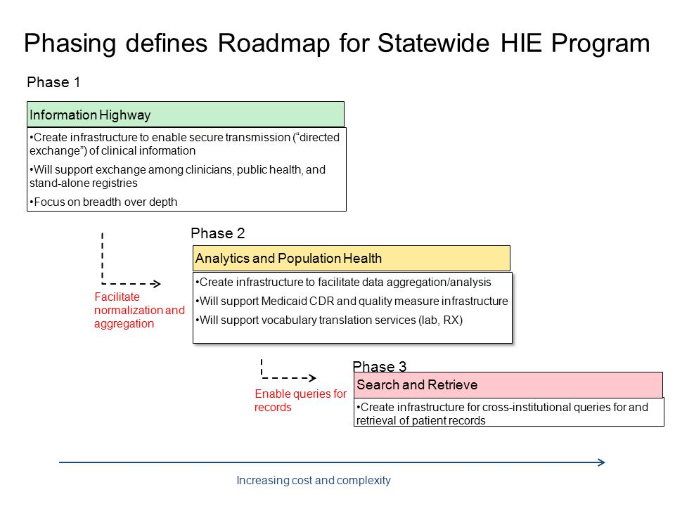 Phasing defines Roadmap for Statewide HIE Program Create infrastructure to facilitate data aggregation/analysis Will support Medicaid CDR and quality measure infrastructure Will support vocabulary translation services (lab, RX) Increasing cost and complexity Facilitate normalization and aggregation Enable queries for records Information Highway Create infrastructure to enable secure transmission ( directed exchange ) of clinical information Will support exchange among clinicians, public health, and stand-alone registries Focus on breadth over depth Analytics and Population Health Create infrastructure for cross-institutional queries for and retrieval of patient records Search and Retrieve Phase 2 Phase 3 Phase 1