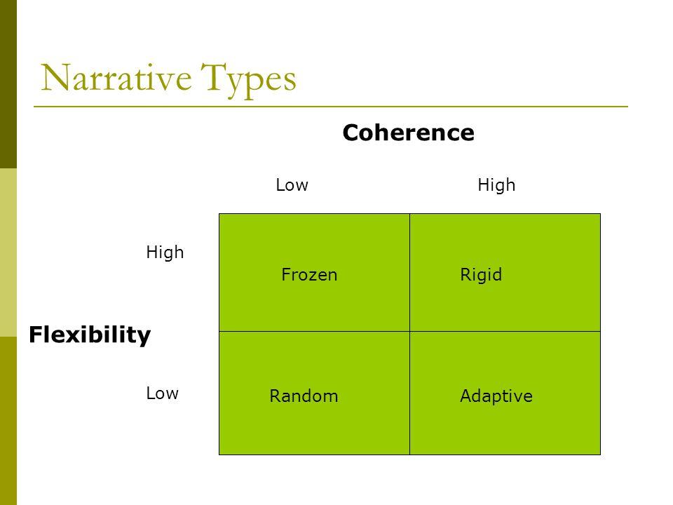Narrative Types Coherence Flexibility High Low Low High Frozen Random Rigid Adaptive