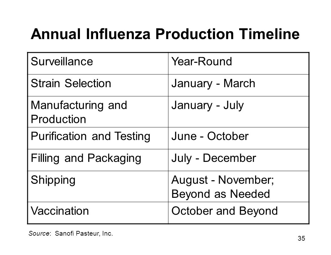 35 Annual Influenza Production Timeline SurveillanceYear-Round Strain SelectionJanuary - March Manufacturing and Production January - July Purification and TestingJune - October Filling and PackagingJuly - December ShippingAugust - November; Beyond as Needed VaccinationOctober and Beyond Source: Sanofi Pasteur, Inc.