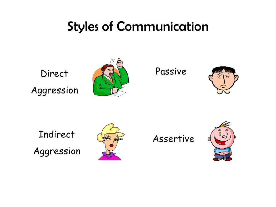 Styles of Communication Direct Aggression Indirect Aggression Assertive Passive