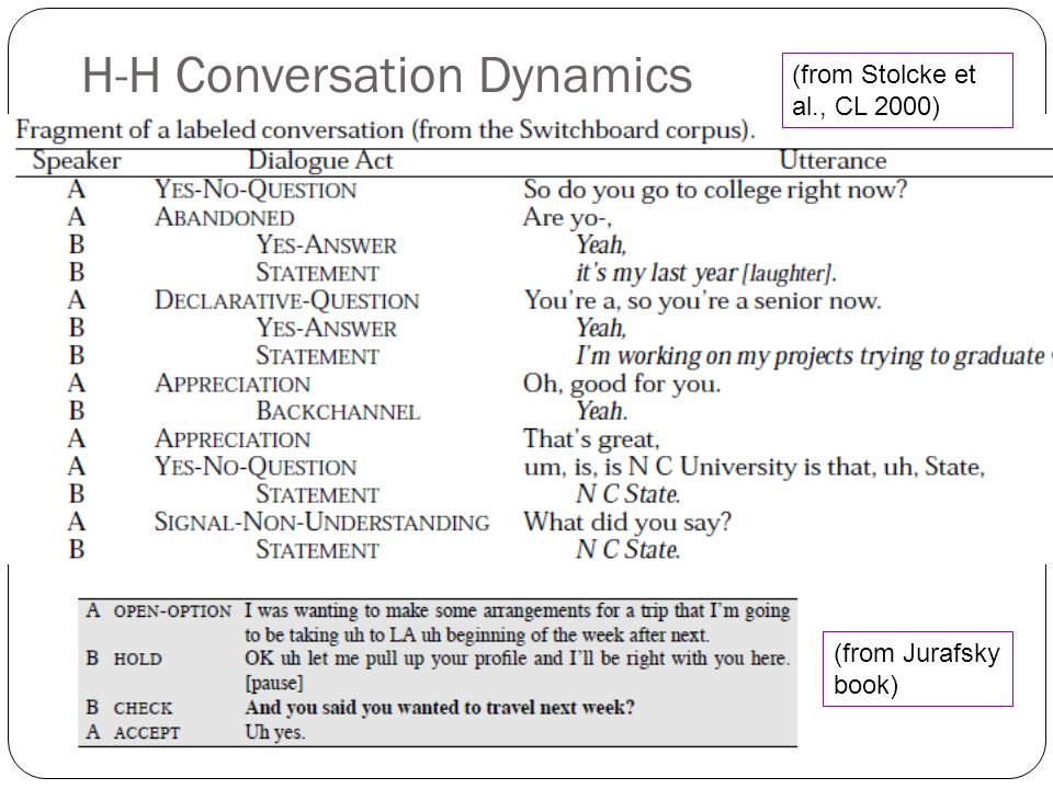 Computational Extraction of Social and Interactional Meaning from Speech Dan Jurafsky and Mari Ostendorf Lecture 7: Dialog Acts & Sarcasm Mari Ostendorf Note: Uncredited examples are from Dialogue & Conversational Agents chapter.