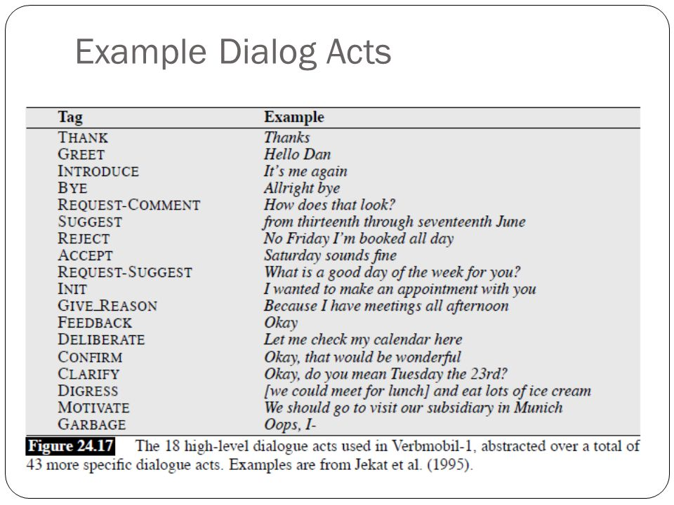 Speech/Dialog/Conversation Acts Characterize the purpose of an utterance Associated with sentences (or intonational phrases) Used for: Determining and controlling the state of a conversation in a spoken language system Conversation analysis, e.g.