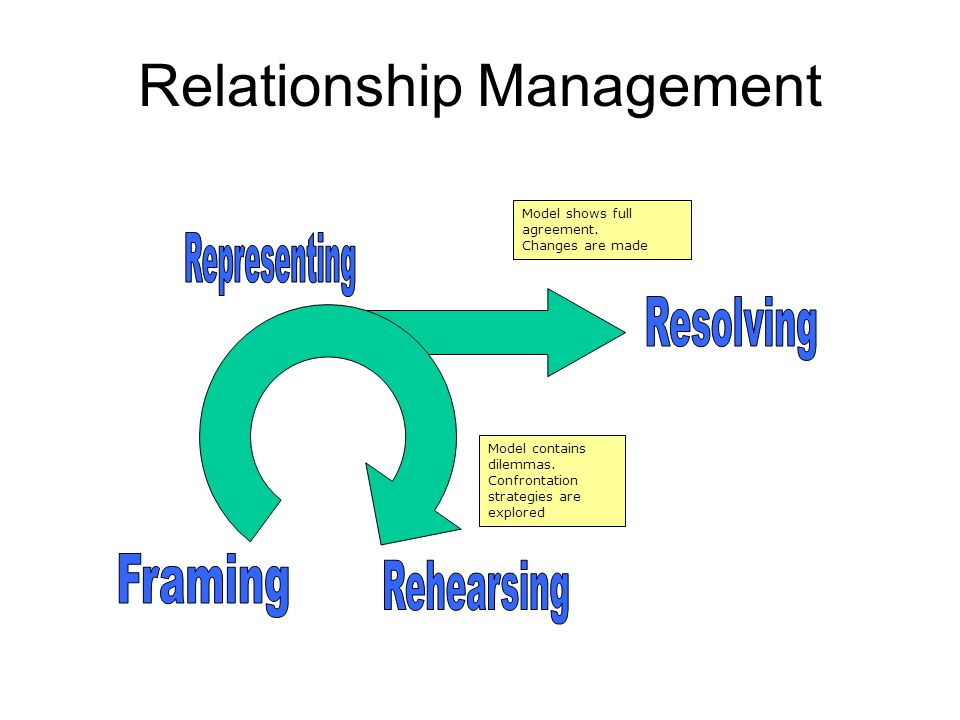 Relationship Management Model shows full agreement.