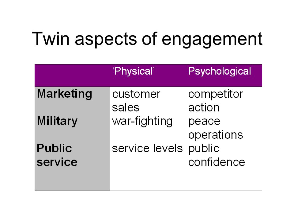 Twin aspects of engagement