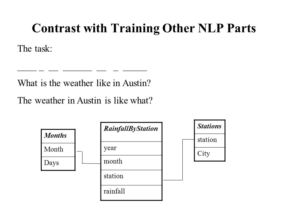 Contrast with Training Other NLP Parts The task: ____ _ __ ______ __ _ _____ What is the weather like in Austin? The weather in Austin is like what? M