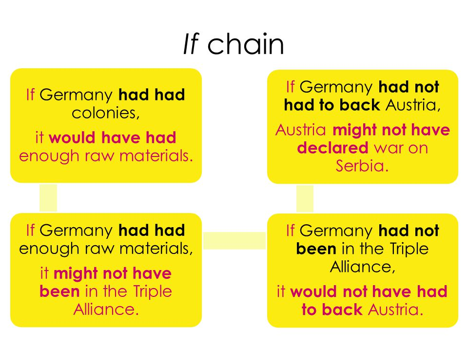 If chain If Germany had had colonies, it would have had enough raw materials.