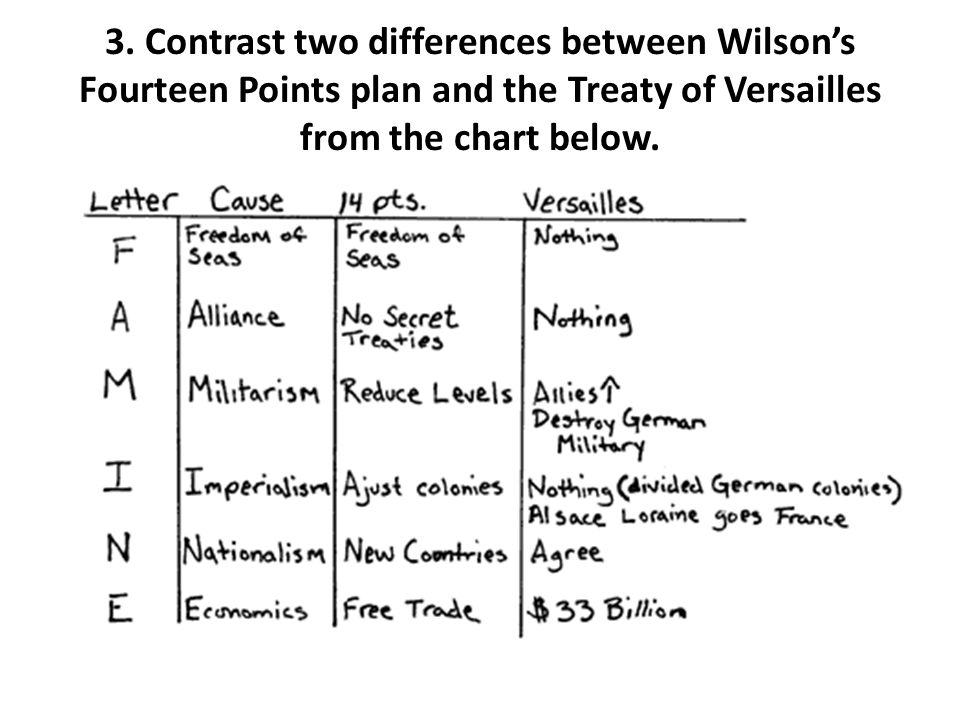 3. Contrast two differences between Wilson's Fourteen Points plan and the Treaty of Versailles from the chart below.