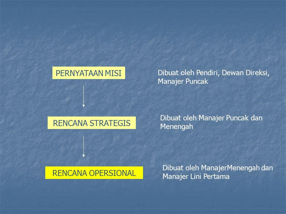 PERNYATAAN MISI RENCANA STRATEGIS RENCANA OPERSIONAL Dibuat oleh Pendiri, Dewan Direksi, Manajer Puncak Dibuat oleh Manajer Puncak dan Menengah Dibuat oleh ManajerMenengah dan Manajer Lini Pertama