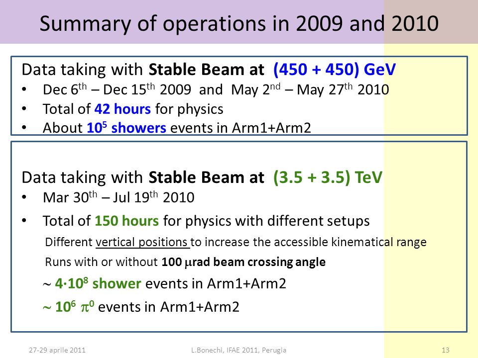 27-29 aprile 2011L.Bonechi, IFAE 2011, Perugia13 Summary of operations in 2009 and 2010 Data taking with Stable Beam at (450 + 450) GeV Dec 6 th – Dec 15 th 2009 and May 2 nd – May 27 th 2010 Total of 42 hours for physics About  10 5 showers events in Arm1+Arm2 Data taking with Stable Beam at (3.5 + 3.5) TeV Mar 30 th – Jul 19 th 2010 Total of 150 hours for physics with different setups Different vertical positions to increase the accessible kinematical range Runs with or without 100  rad beam crossing angle  4·10 8 shower events in Arm1+Arm2  10 6  0 events in Arm1+Arm2