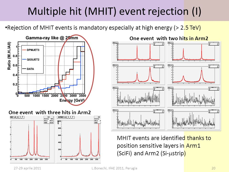27-29 aprile 2011L.Bonechi, IFAE 2011, Perugia20 Multiple hit (MHIT) event rejection (I) Rejection of MHIT events is mandatory especially at high energy (> 2.5 TeV) MHIT events are identified thanks to position sensitive layers in Arm1 (SciFi) and Arm2 (Si-  strip) One event with two hits in Arm2 One event with three hits in Arm2