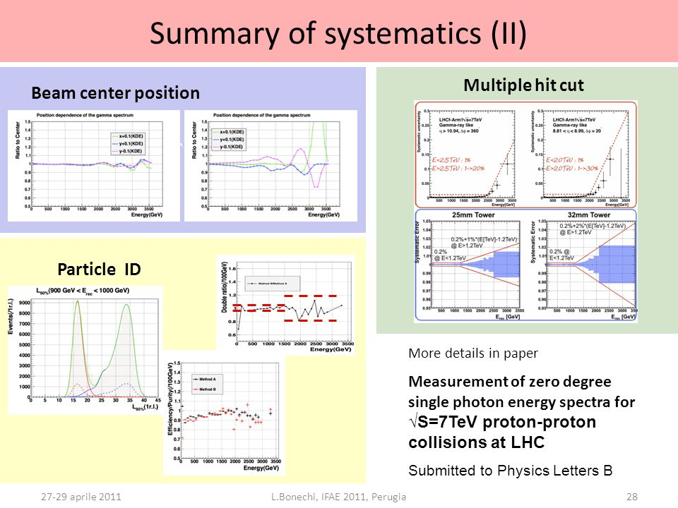 ` ` Summary of systematics (II) 27-29 aprile 2011L.Bonechi, IFAE 2011, Perugia28 Beam center position Multiple hit cut ` Particle ID More details in p