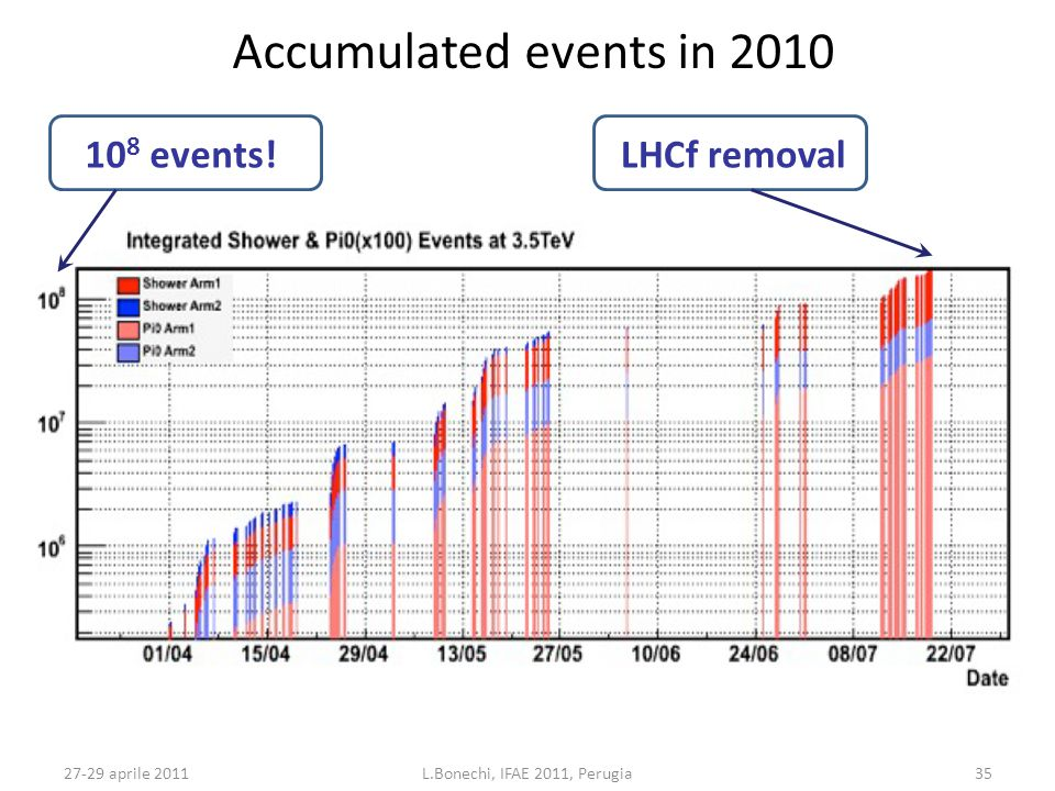 27-29 aprile 2011L.Bonechi, IFAE 2011, Perugia35 Accumulated events in 2010 10 8 events!LHCf removal