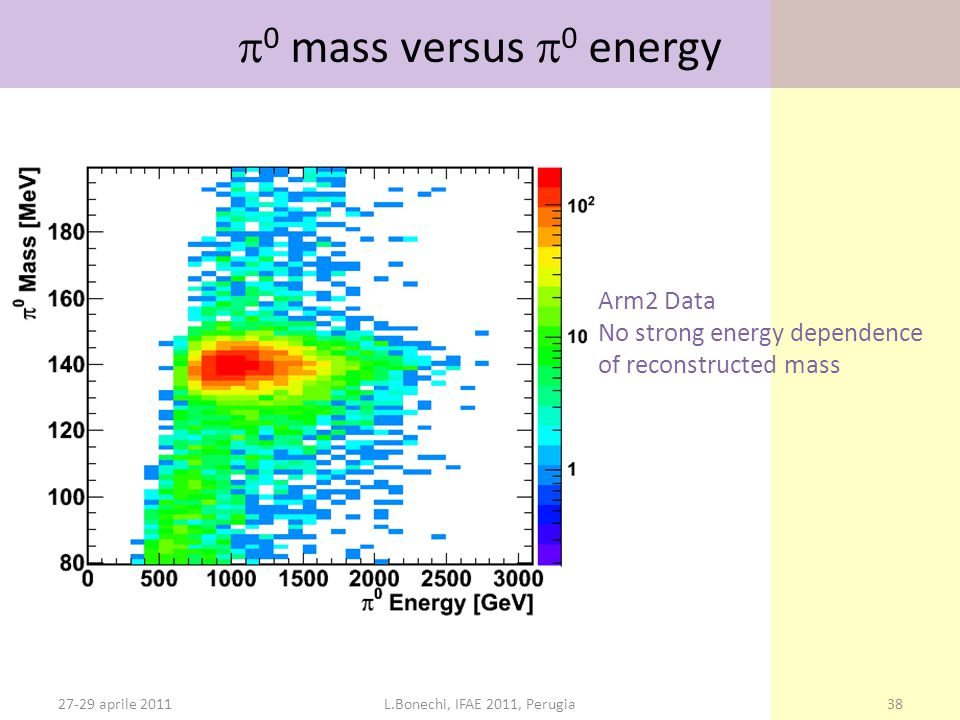 27-29 aprile 2011L.Bonechi, IFAE 2011, Perugia38  0 mass versus  0 energy Arm2 Data No strong energy dependence of reconstructed mass