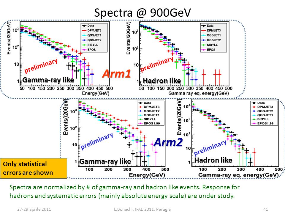 27-29 aprile 2011L.Bonechi, IFAE 2011, Perugia41 Spectra @ 900GeV preliminary Gamma-ray like Hadron like Arm1 Arm2 Spectra are normalized by # of gamm