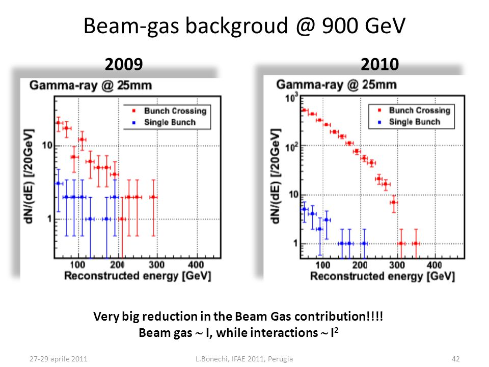 27-29 aprile 2011L.Bonechi, IFAE 2011, Perugia42 Beam-gas backgroud @ 900 GeV 20092010 Very big reduction in the Beam Gas contribution!!!! Beam gas 