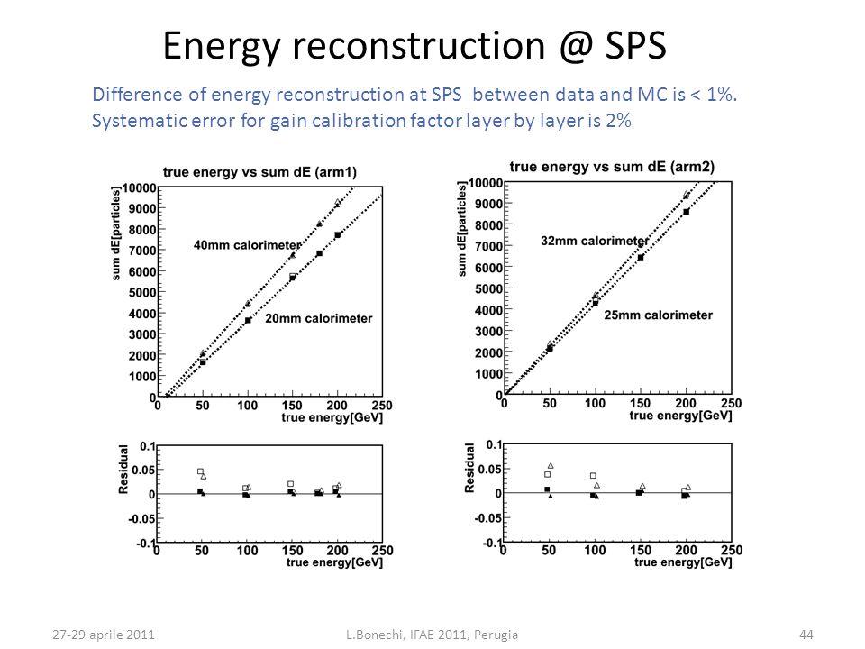 27-29 aprile 2011L.Bonechi, IFAE 2011, Perugia44 Energy reconstruction @ SPS Difference of energy reconstruction at SPS between data and MC is < 1%.