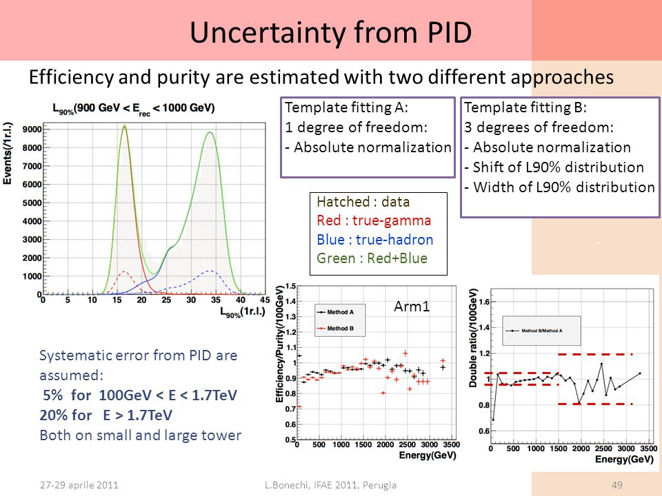 ` Uncertainty from PID 27-29 aprile 2011L.Bonechi, IFAE 2011, Perugia49 Template fitting A: 1 degree of freedom: - Absolute normalization Template fit