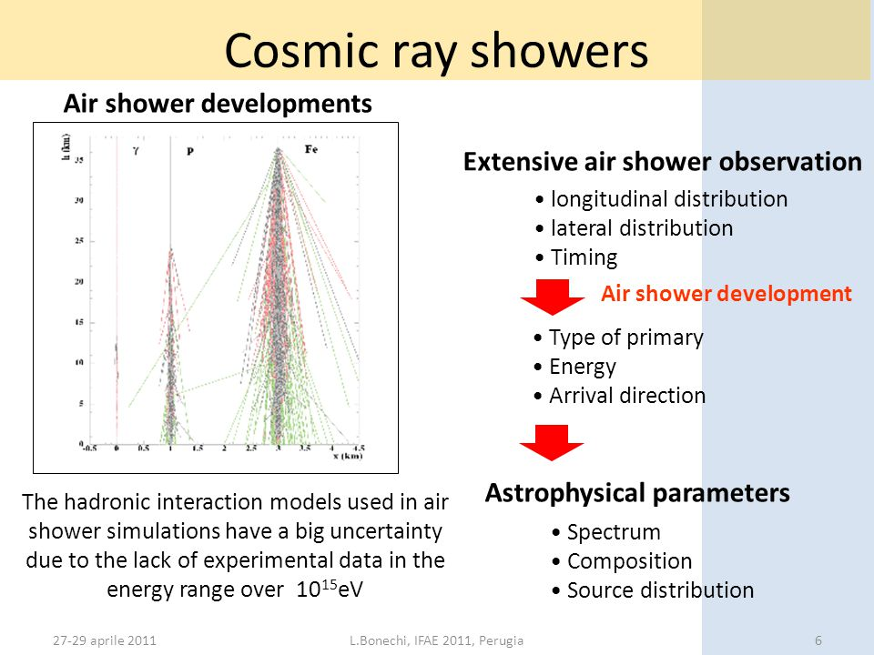 27-29 aprile 2011L.Bonechi, IFAE 2011, Perugia6 Cosmic ray showers Air shower developments Extensive air shower observation longitudinal distribution lateral distribution Timing Astrophysical parameters Spectrum Composition Source distribution Air shower development The hadronic interaction models used in air shower simulations have a big uncertainty due to the lack of experimental data in the energy range over 10 15 eV Type of primary Energy Arrival direction