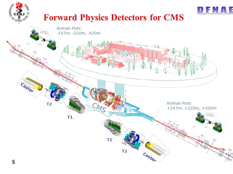 Gilvan A. Alves 2008 10 Forward Physics Detectors for CMS