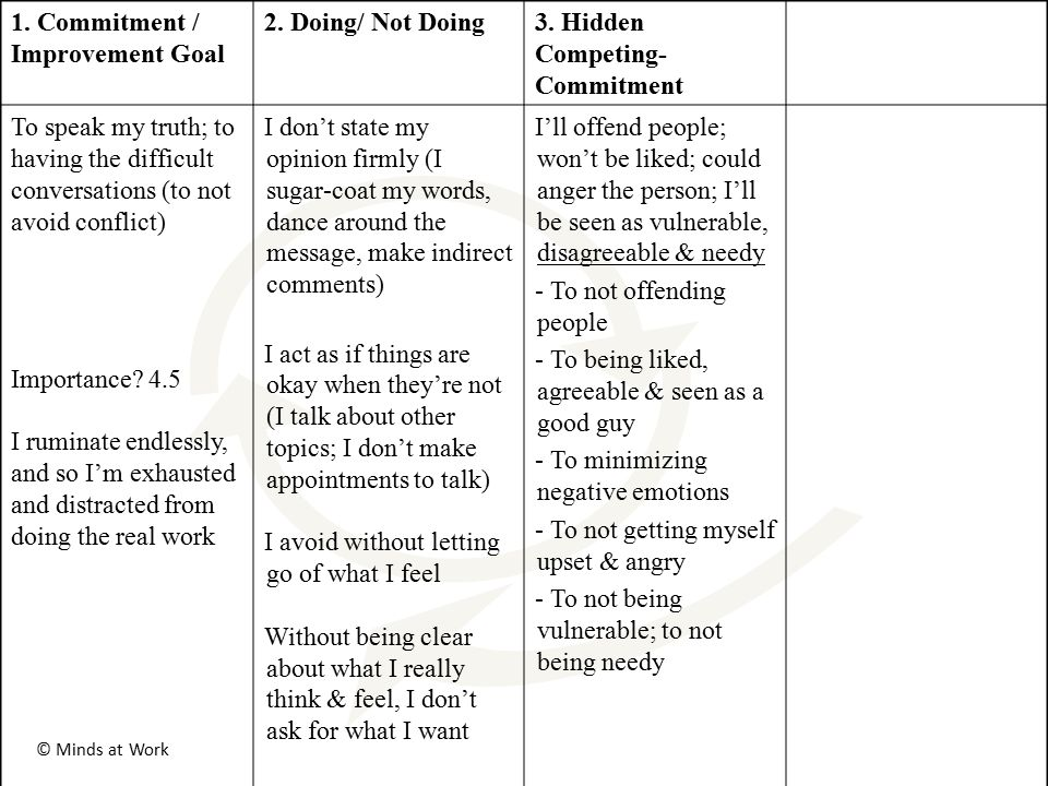 2. Doing/ Not Doing3. Hidden Competing- Commitment To speak my truth; to having the difficult conversations (to not avoid conflict) Importance? 4.5 I