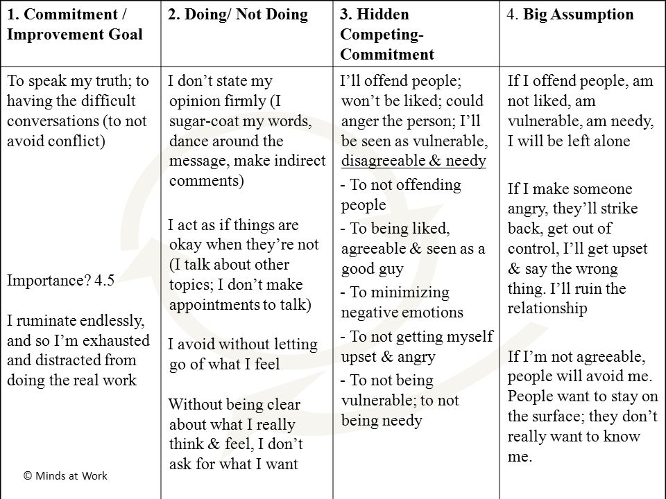 2. Doing/ Not Doing3. Hidden Competing- Commitment 4. Big Assumption To speak my truth; to having the difficult conversations (to not avoid conflict)