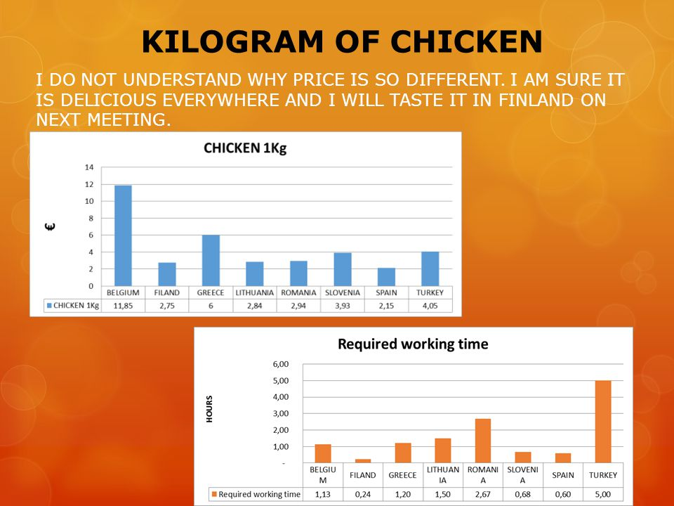 KILOGRAM OF CHICKEN I DO NOT UNDERSTAND WHY PRICE IS SO DIFFERENT. I AM SURE IT IS DELICIOUS EVERYWHERE AND I WILL TASTE IT IN FINLAND ON NEXT MEETING