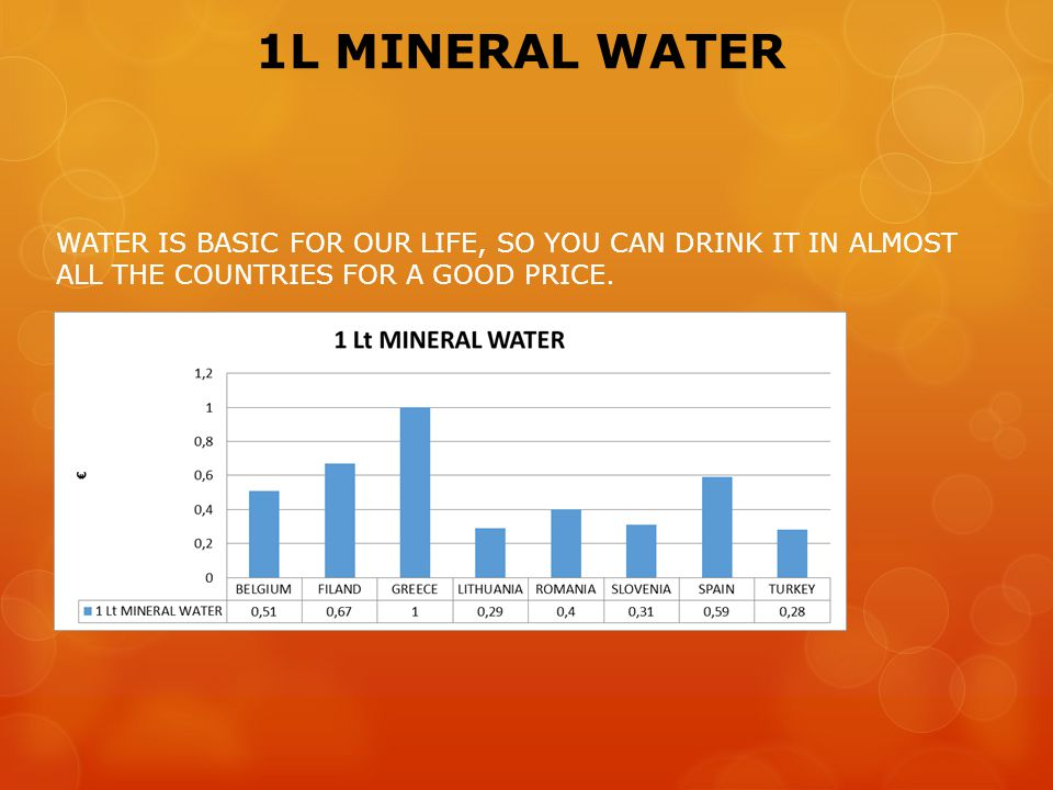 1L MINERAL WATER WATER IS BASIC FOR OUR LIFE, SO YOU CAN DRINK IT IN ALMOST ALL THE COUNTRIES FOR A GOOD PRICE.
