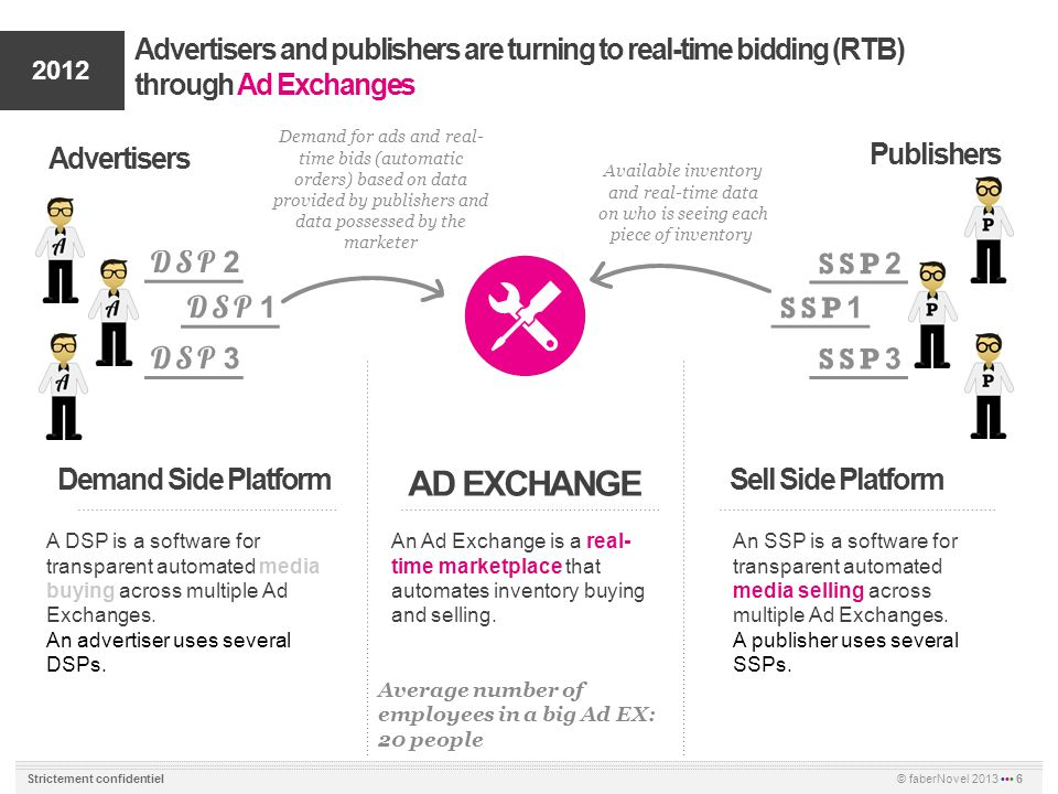 © faberNovel 2013 6 Strictement confidentiel Advertisers and publishers are turning to real-time bidding (RTB) through Ad Exchanges AD EXCHANGE Demand Side PlatformSell Side Platform A DSP is a software for transparent automated media buying across multiple Ad Exchanges.