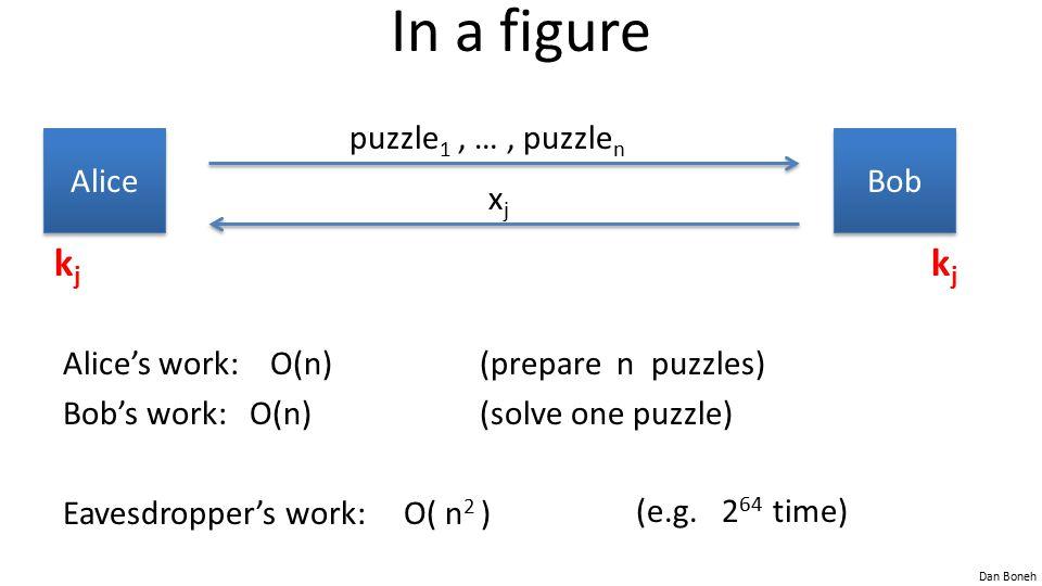 Dan Boneh In a figure Alice's work: O(n)(prepare n puzzles) Bob's work: O(n) (solve one puzzle) Eavesdropper's work: O( n 2 ) Bob Alice puzzle 1, …, puzzle n xjxj kjkj kjkj (e.g.