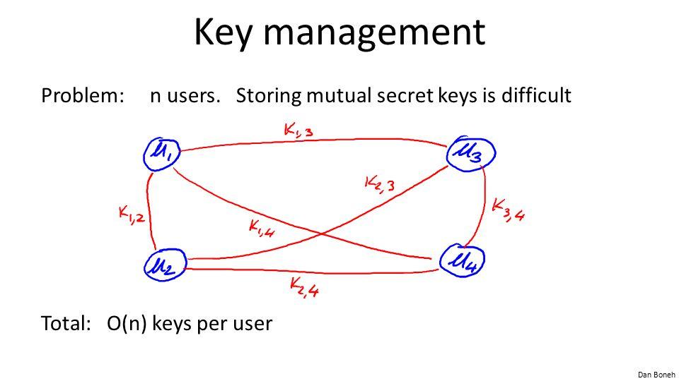 Dan Boneh Key management Problem: n users. Storing mutual secret keys is difficult Total: O(n) keys per user