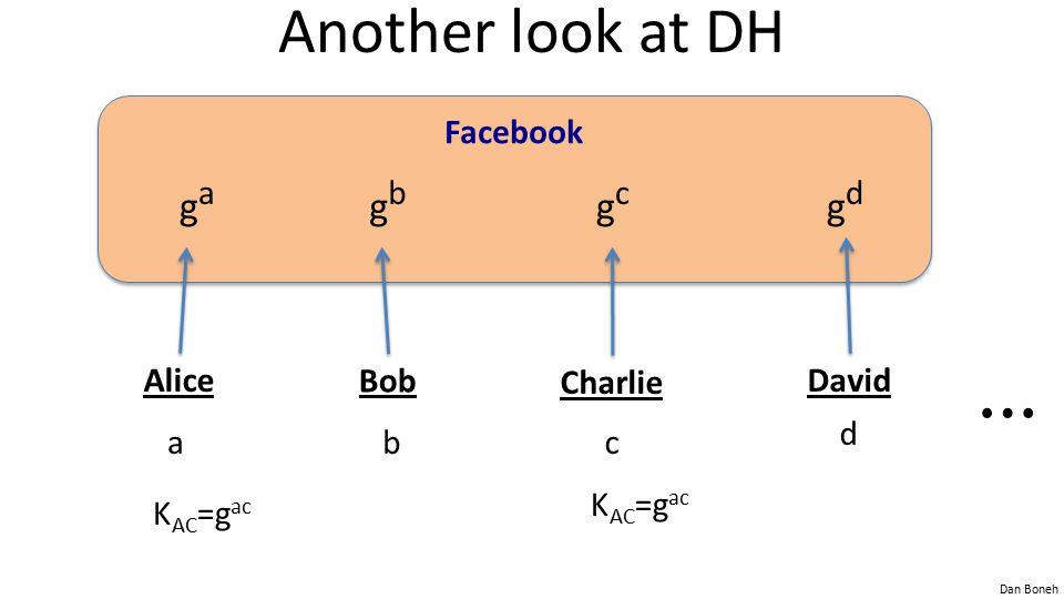 Dan Boneh Another look at DH Facebook Alice a Bob b Charlie c David d ⋯ gaga gbgb gcgc gdgd K AC =g ac