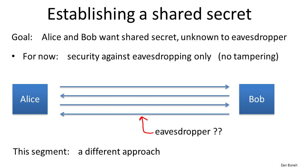 Dan Boneh Establishing a shared secret Bob Alice Goal: Alice and Bob want shared secret, unknown to eavesdropper For now: security against eavesdropping only (no tampering) eavesdropper ?.
