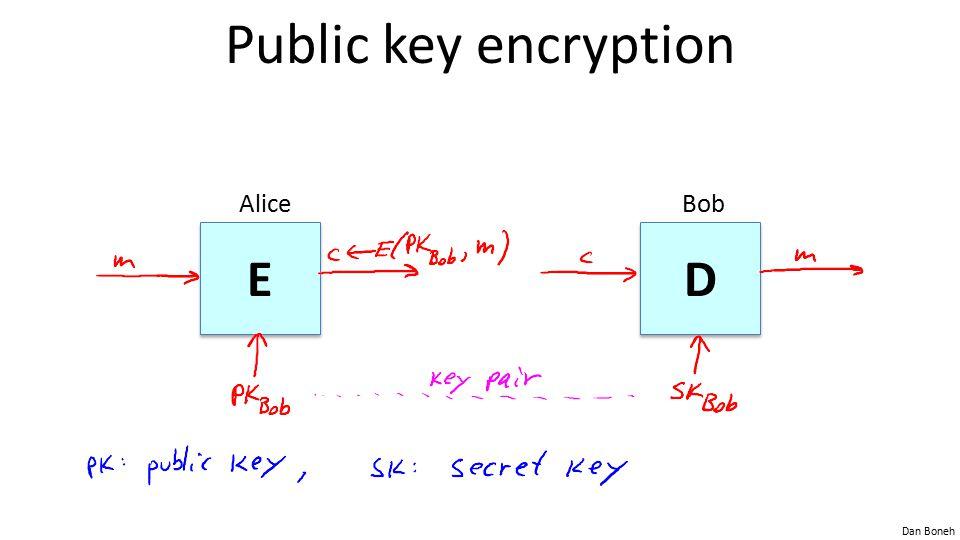 Dan Boneh Public key encryption E E D D AliceBob