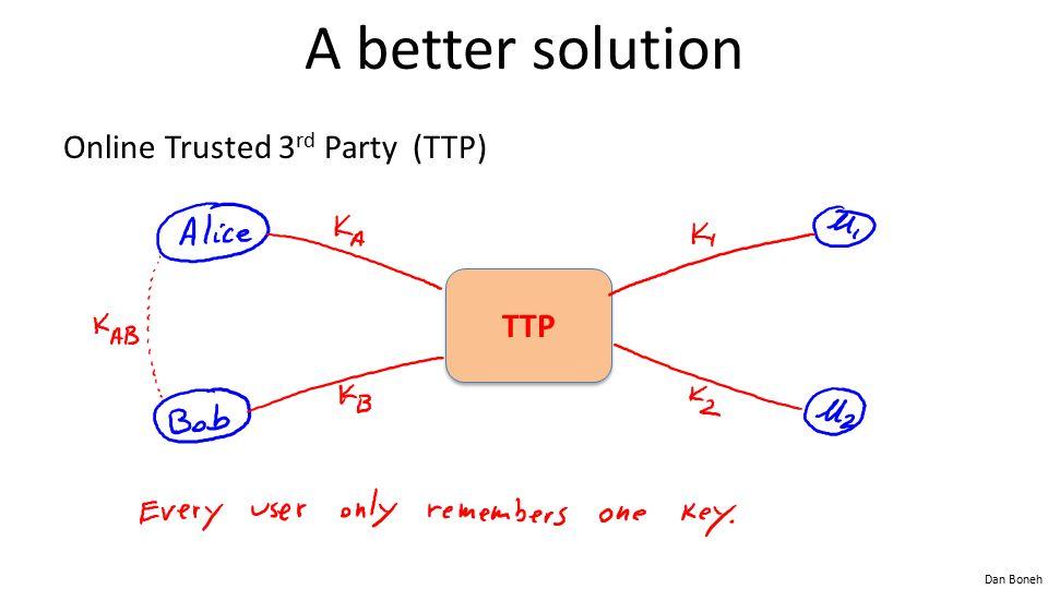 Dan Boneh A better solution Online Trusted 3 rd Party (TTP) TTP