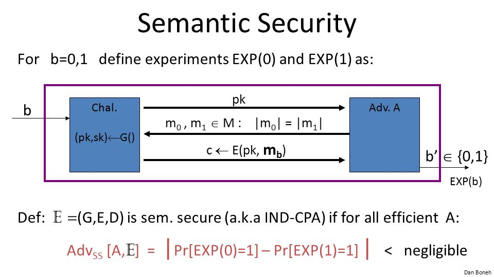 Dan Boneh Semantic Security For b=0,1 define experiments EXP(0) and EXP(1) as: Def: E = (G,E,D) is sem. secure (a.k.a IND-CPA) if for all efficient A: