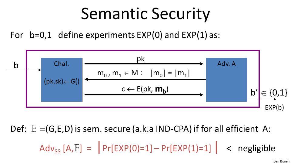 Dan Boneh Semantic Security For b=0,1 define experiments EXP(0) and EXP(1) as: Def: E = (G,E,D) is sem.